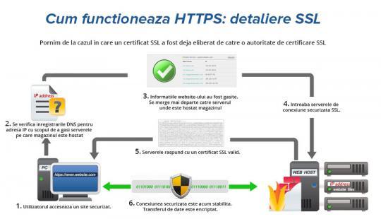 Cum functioneaza encriptarea datelor online folosind certificate SSL?