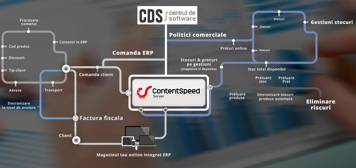 integrare CDMS
